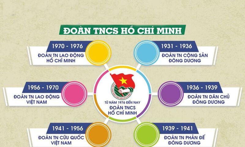 Khi được thành lập Đoàn Thanh Niên Cộng sản Hồ Chí Minh có tên là gì?