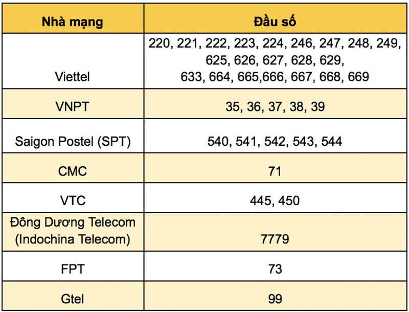 Cách nhận biết số điện thoại bàn cố định tại TP.HCM