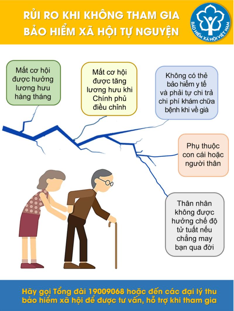 Bảo hiểm xã hội là gì?