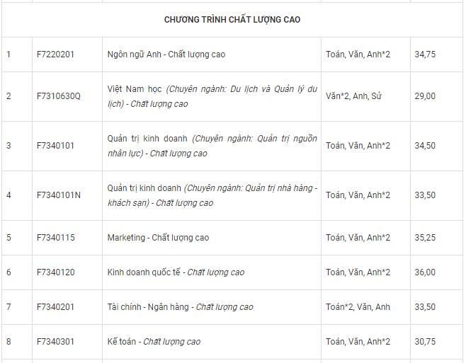 truong-dai-hoc-ton-duc-thang-co-nhung-nganh-nao