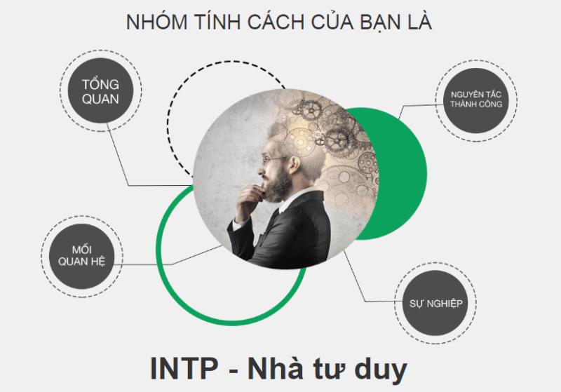 INTP là gì