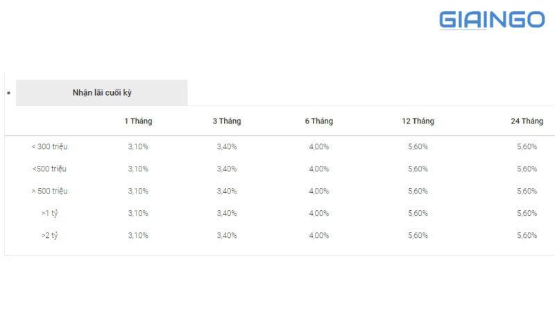 Bảng lãi suất tiền gửi tiết kiệm BIDV