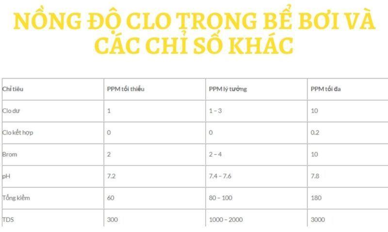 Nồng độ Clo trong bể bơi và các chỉ số khác