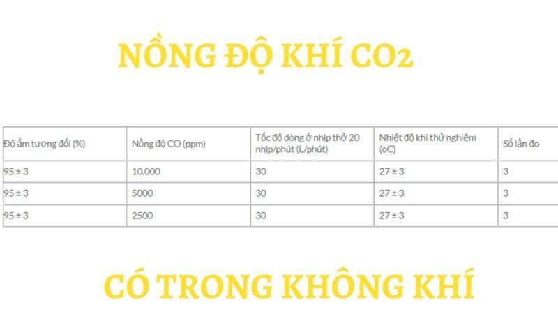 Nồng độ khí CO2 có trong không khí