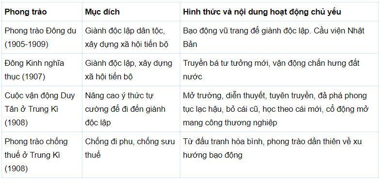Vì sao Nguyễn Tất Thành ra đi tìm đường cứu nước?