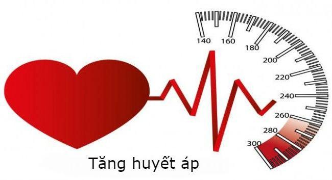 Nguyên nhân tăng huyết áp?