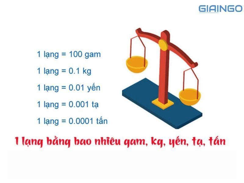 1 lạng bằng bao nhiêu gram