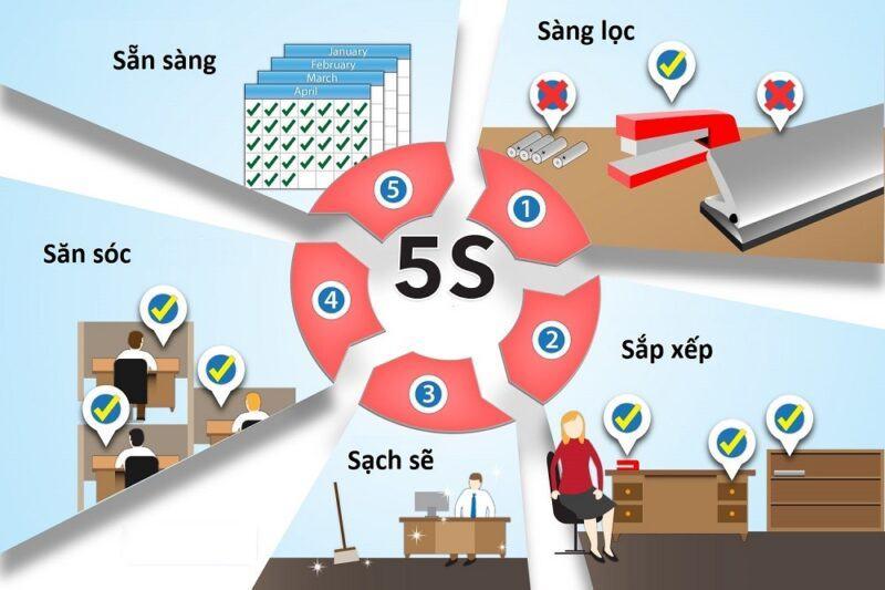 5s là gì?