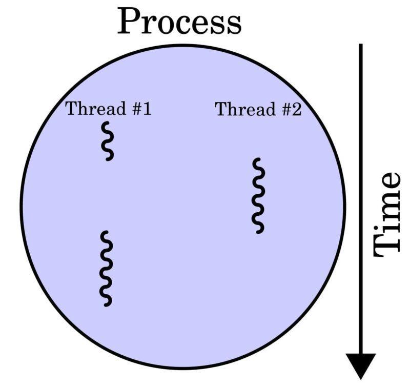 Thread là gì?
