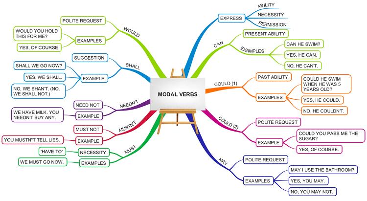 Modal Verb là gì