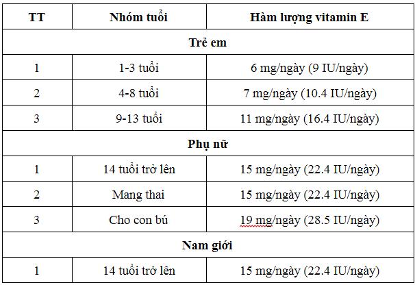 Vitamin e có tác dụng gì?