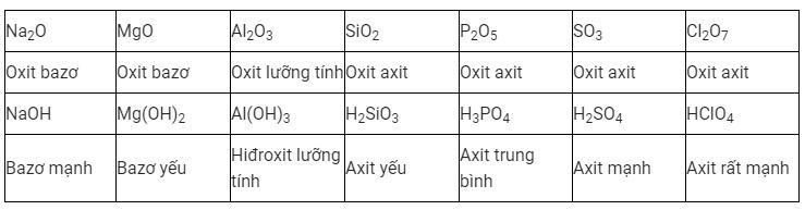 Sự biến đổi tuần hoàn tính chất của các nguyên tố hóa học?