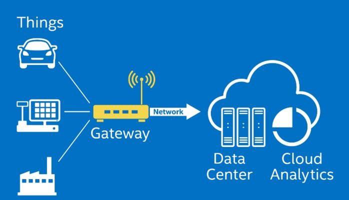 Gateway là gì?