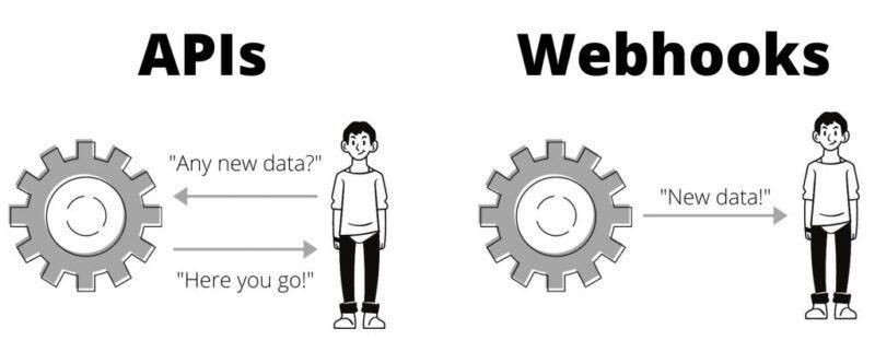 Webhook là gì?