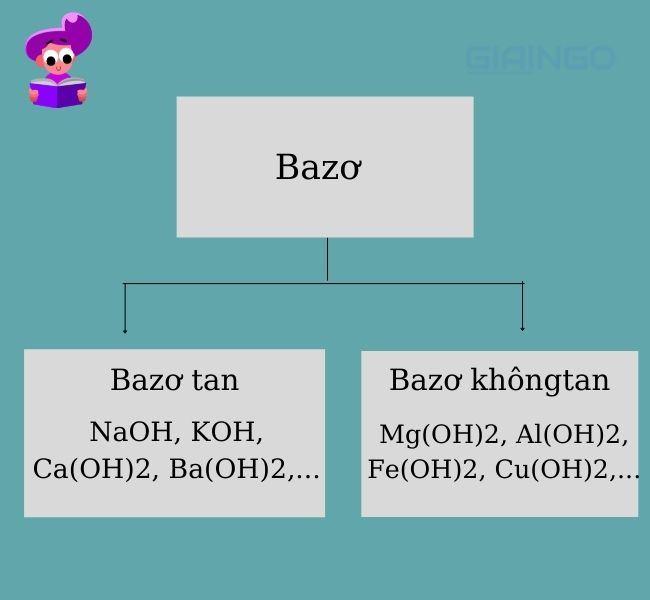 Tổng hợp 5 tính chất hóa học của bazơ bạn nên biết