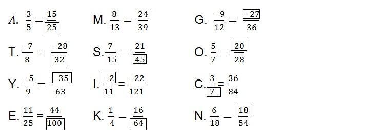 tính chất cơ bản của phân số