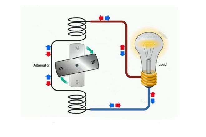 Sự khác nhau giữa dòng điện 1 chiều và xoay chiều